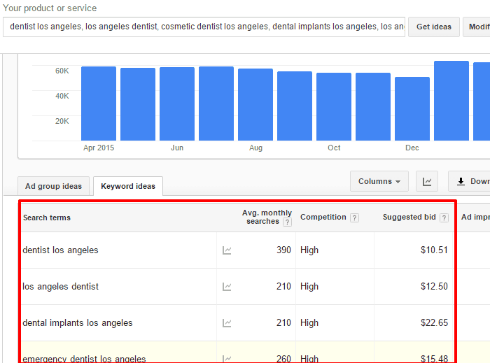 Dental Keyword Research Example